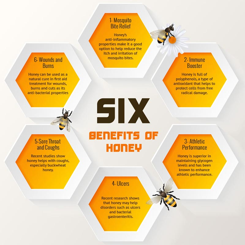 Advantages & Uses of Honey